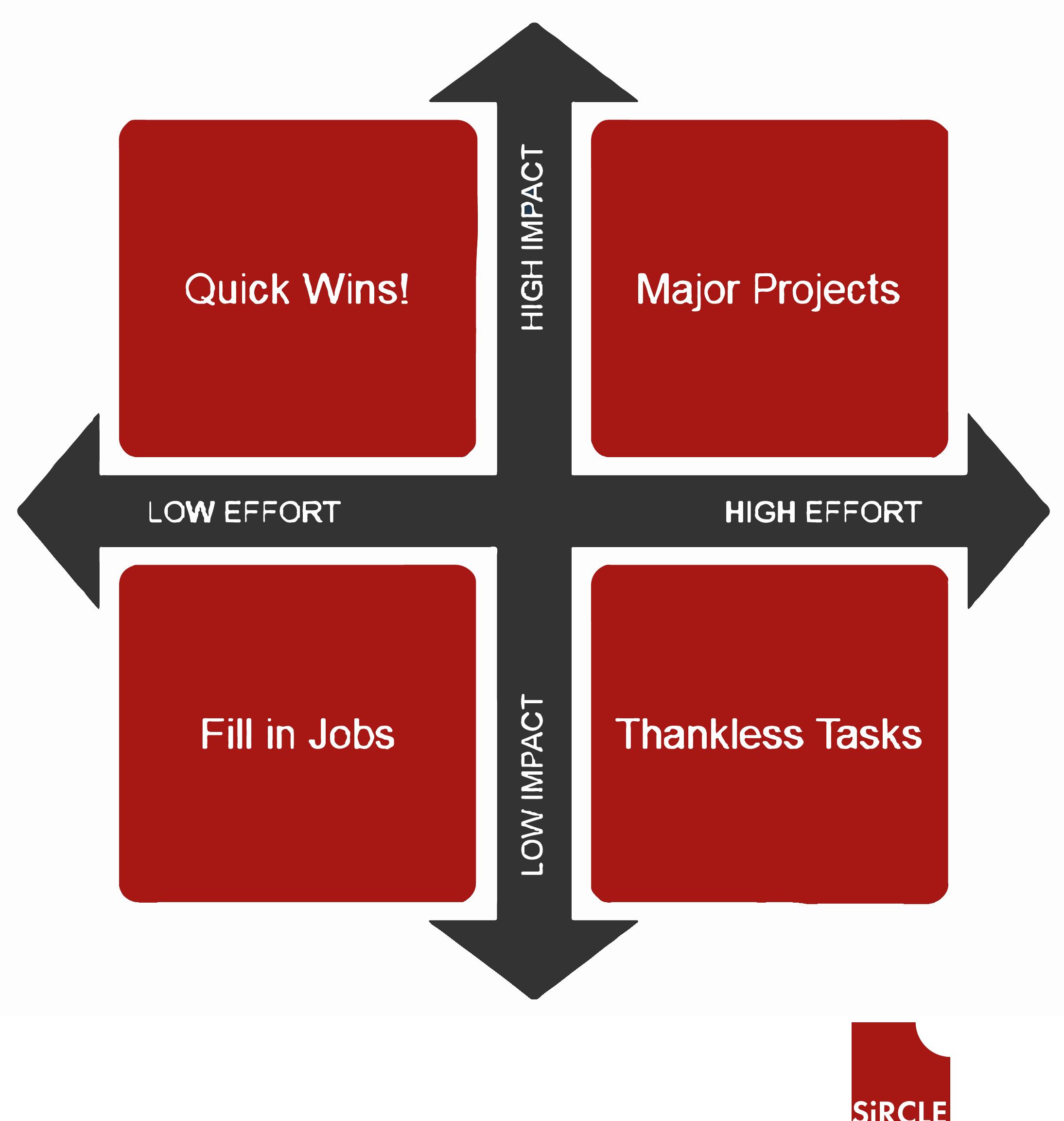 Methode 3 om projecten te prioriteren